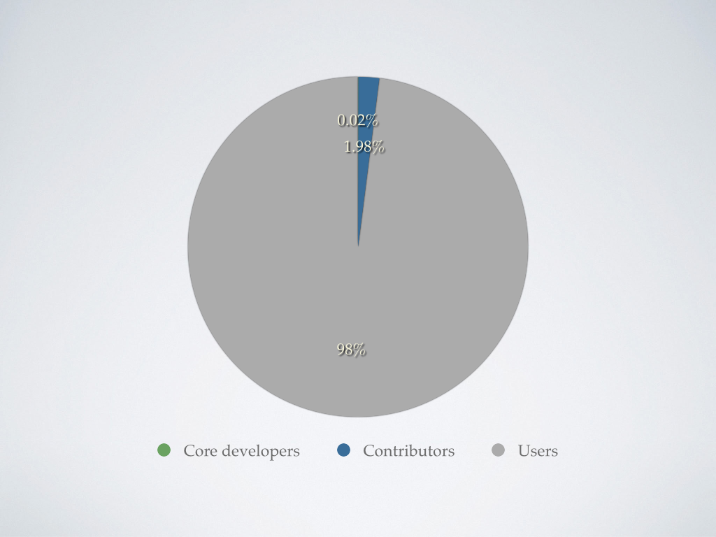 Drupal: The zero point zero two percent rule - pie chart